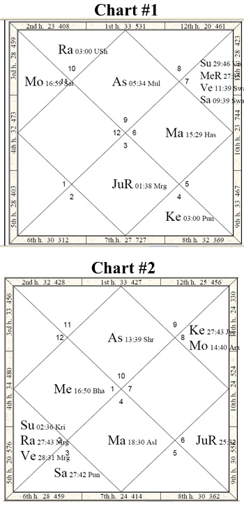 The 5 11 Axis In Jyotish Vedic Astrology Article By Michael Laughrin